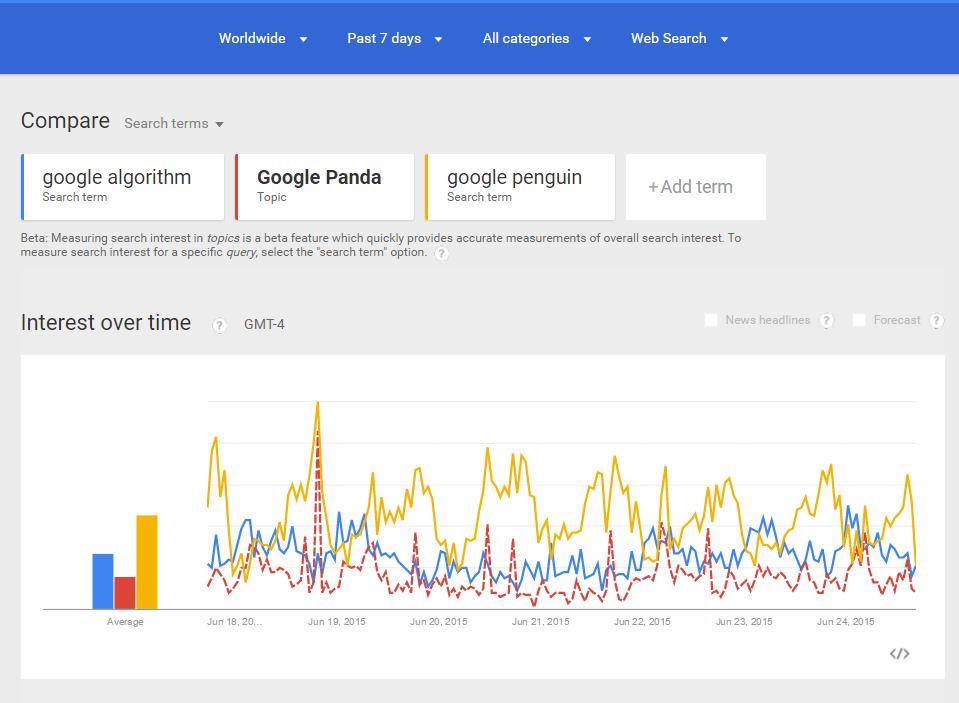 Google Algo Trends