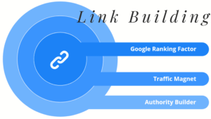 Link Building Services – What Works Best?